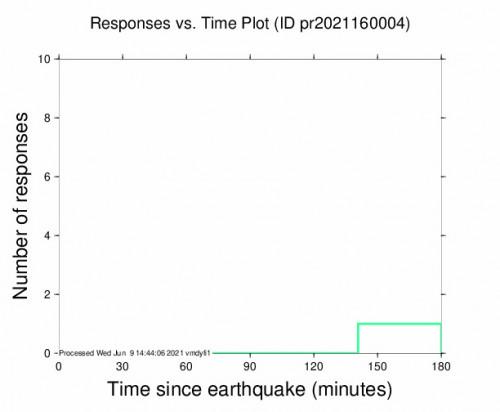 Responses vs Time Plot for the Cruz Bay, U.s. Virgin Islands 3.82m Earthquake, Wednesday Jun. 09 2021, 8:21:35 AM