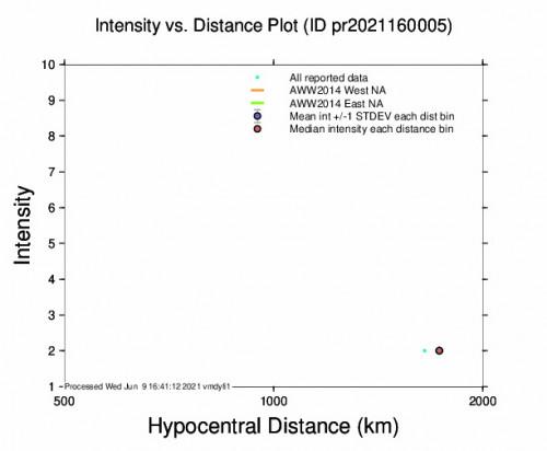 Intensity vs Distance Plot for the Tallaboa, Puerto Rico 3m Earthquake, Wednesday Jun. 09 2021, 11:03:49 AM