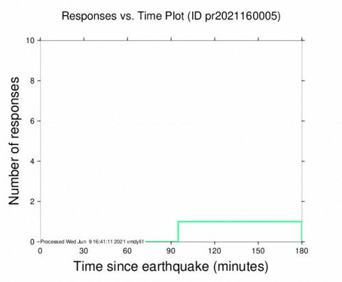 Responses vs Time Plot for the Tallaboa, Puerto Rico 3m Earthquake, Wednesday Jun. 09 2021, 11:03:49 AM