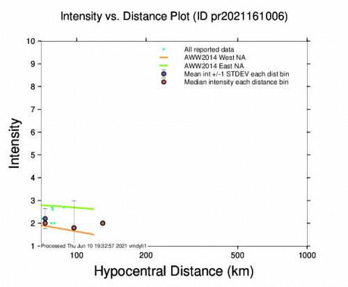 Intensity vs Distance Plot for the San Juan, Puerto Rico 3.87m Earthquake, Thursday Jun. 10 2021, 1:42:16 PM