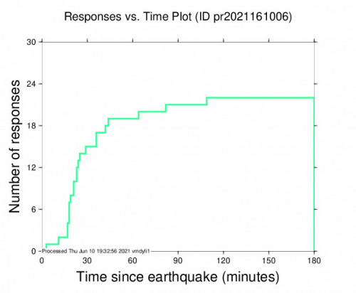 Responses vs Time Plot for the San Juan, Puerto Rico 3.87m Earthquake, Thursday Jun. 10 2021, 1:42:16 PM