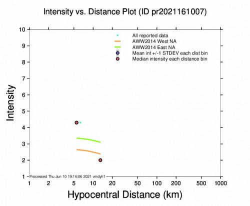 Intensity vs Distance Plot for the La Parguera, Puerto Rico 3.07m Earthquake, Thursday Jun. 10 2021, 2:38:13 PM