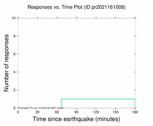 Responses vs Time Plot for the San Juan, Puerto Rico 3.1m Earthquake, Thursday Jun. 10 2021, 3:32:15 PM
