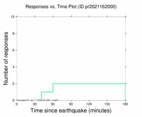 Responses vs Time Plot for the San Juan, Puerto Rico 3.49m Earthquake, Thursday Jun. 10 2021, 9:05:25 PM