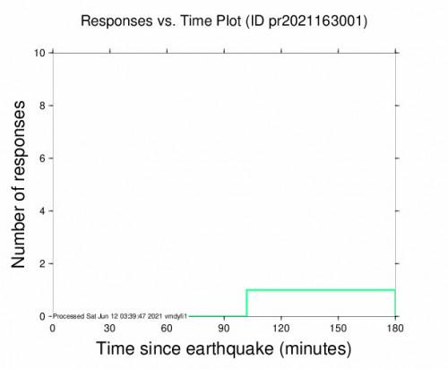 Responses vs Time Plot for the Cruz Bay, U.s. Virgin Islands 3.76m Earthquake, Friday Jun. 11 2021, 9:56:28 PM