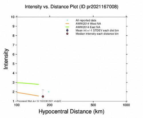 Intensity vs Distance Plot for the Charlotte Amalie, U.s. Virgin Islands 4.24m Earthquake, Wednesday Jun. 16 2021, 8:52:34 AM