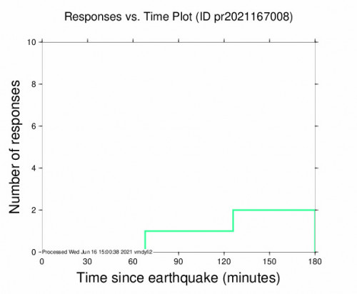 Responses vs Time Plot for the Charlotte Amalie, U.s. Virgin Islands 4.24m Earthquake, Wednesday Jun. 16 2021, 8:52:34 AM