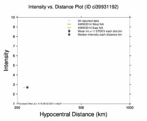 Intensity vs Distance Plot for the Trona, Ca 2.67m Earthquake, Wednesday Jun. 09 2021, 6:51:36 AM