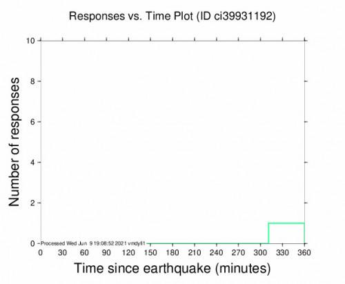 Responses vs Time Plot for the Trona, Ca 2.67m Earthquake, Wednesday Jun. 09 2021, 6:51:36 AM