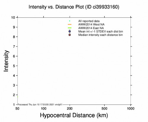 Intensity vs Distance Plot for the Ocotillo Wells, Ca 3.03m Earthquake, Thursday Jun. 10 2021, 10:10:19 AM