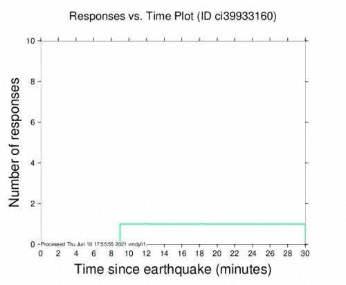 Responses vs Time Plot for the Ocotillo Wells, Ca 3.03m Earthquake, Thursday Jun. 10 2021, 10:10:19 AM