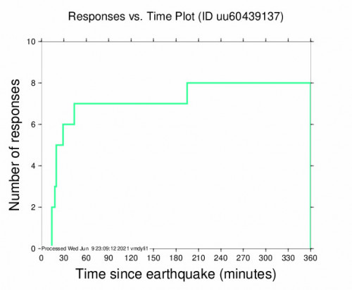 Responses vs Time Plot for the Independence, Utah 3.65m Earthquake, Wednesday Jun. 09 2021, 1:52:50 PM