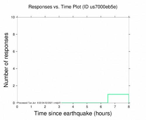 Responses vs Time Plot for the Iwaki, Japan 5.3m Earthquake, Wednesday Jun. 09 2021, 12:29:01 AM