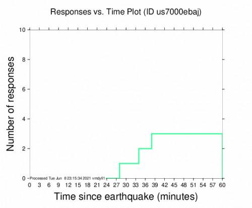 Responses vs Time Plot for the Miyako, Japan 4.9m Earthquake, Wednesday Jun. 09 2021, 7:34:25 AM