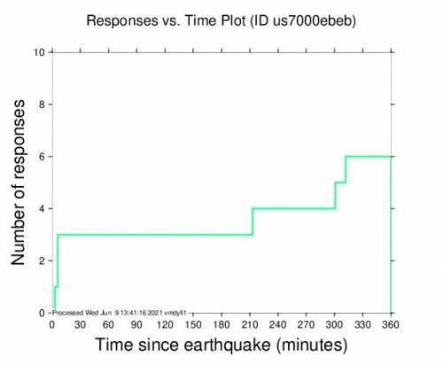 Responses vs Time Plot for the Kawasaki, Japan 4.5m Earthquake, Wednesday Jun. 09 2021, 5:27:23 PM