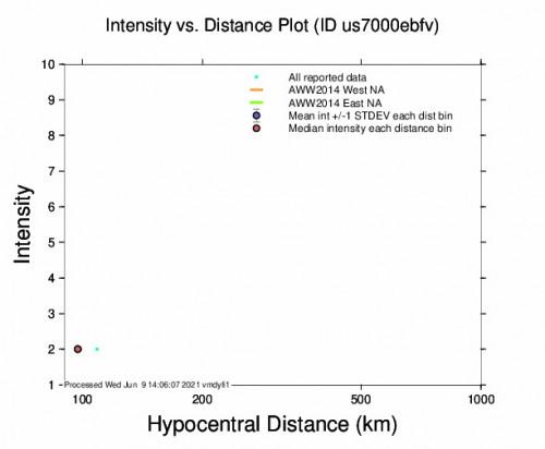 Intensity vs Distance Plot for the Miyako, Japan 5m Earthquake, Wednesday Jun. 09 2021, 10:05:56 PM