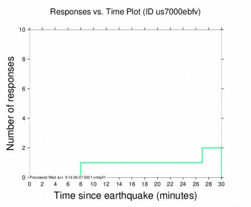 Responses vs Time Plot for the Miyako, Japan 5m Earthquake, Wednesday Jun. 09 2021, 10:05:56 PM