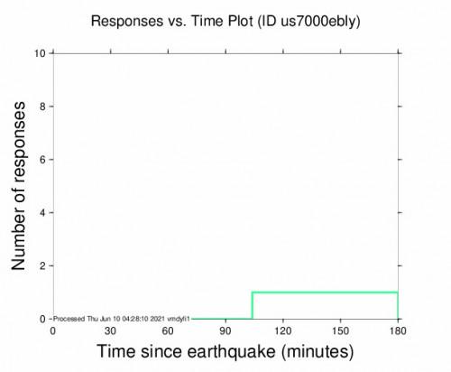 Responses vs Time Plot for the Pondaguitan, Philippines 4.9m Earthquake, Thursday Jun. 10 2021, 10:42:25 AM