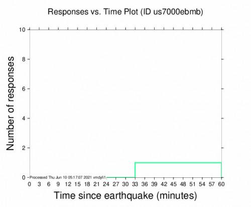 Responses vs Time Plot for the Karaton, Kazakhstan 3.8m Earthquake, Thursday Jun. 10 2021, 7:46:37 AM