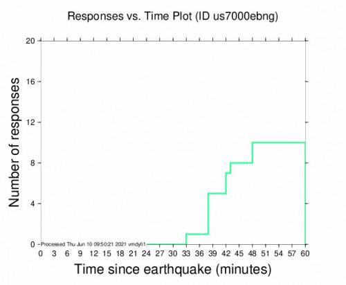 Responses vs Time Plot for the Kabare, Democratic Republic  5m Earthquake, Thursday Jun. 10 2021, 10:54:17 AM