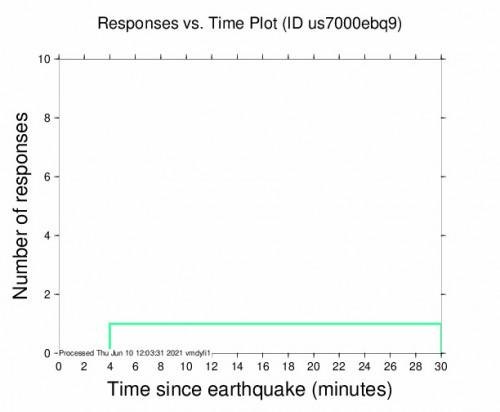 Responses vs Time Plot for the Longquan, China 5.1m Earthquake, Thursday Jun. 10 2021, 7:46:10 PM