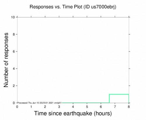 Responses vs Time Plot for the Vallenar, Chile 4.6m Earthquake, Thursday Jun. 10 2021, 12:43:52 PM