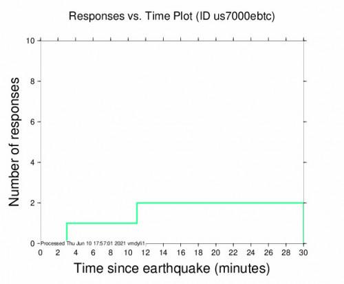 Responses vs Time Plot for the San Juan, Puerto Rico 4.3m Earthquake, Thursday Jun. 10 2021, 1:42:16 PM