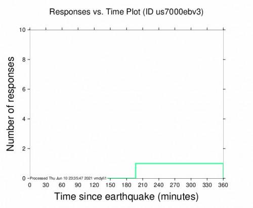Responses vs Time Plot for the Nueva Concepción, Guatemala 4.2m Earthquake, Thursday Jun. 10 2021, 2:18:05 PM