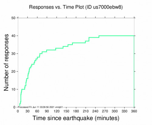 Responses vs Time Plot for the Sámara, Costa Rica 5.7m Earthquake, Thursday Jun. 10 2021, 5:27:02 PM
