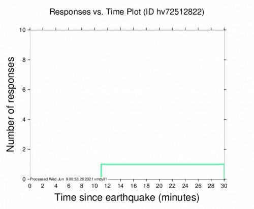 Responses vs Time Plot for the Volcano, Hawaii 2.75m Earthquake, Tuesday Jun. 08 2021, 12:49:29 PM
