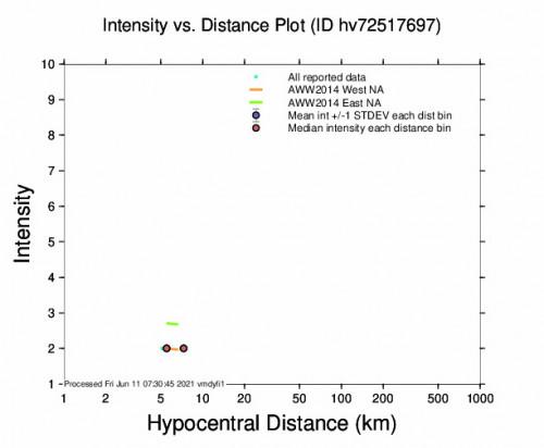 Intensity vs Distance Plot for the Honaunau-napoopoo, Hawaii 2.61m Earthquake, Thursday Jun. 10 2021, 7:12:06 PM