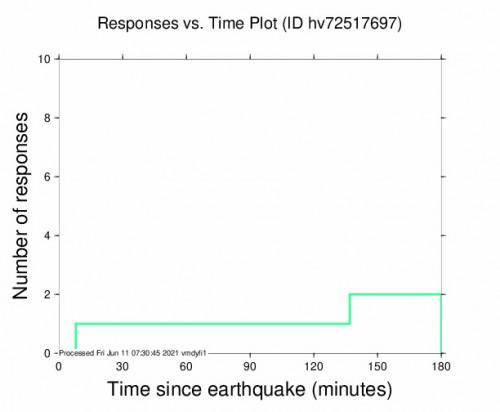 Responses vs Time Plot for the Honaunau-napoopoo, Hawaii 2.61m Earthquake, Thursday Jun. 10 2021, 7:12:06 PM