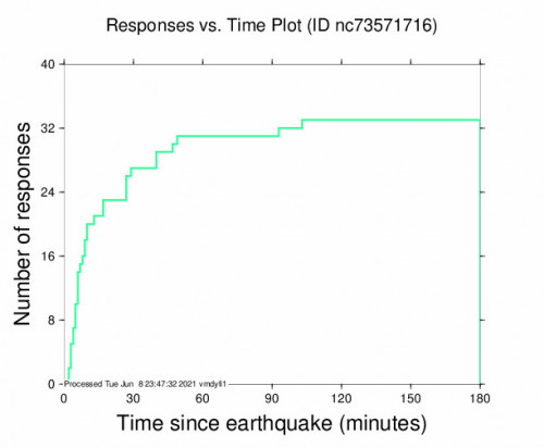 Responses vs Time Plot for the Gilroy, Ca 2.46m Earthquake, Tuesday Jun. 08 2021, 3:03:16 PM
