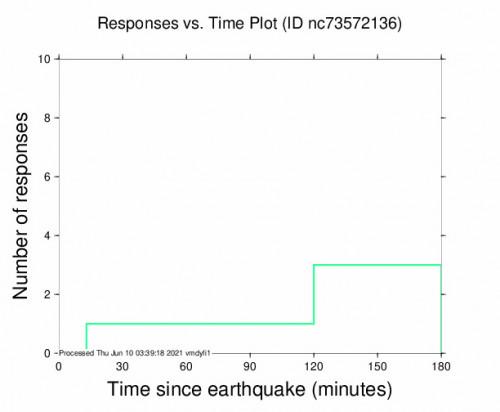 Responses vs Time Plot for the Pinnacles, Ca 2.62m Earthquake, Wednesday Jun. 09 2021, 6:38:19 PM