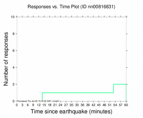 Responses vs Time Plot for the Benton, California 3.5m Earthquake, Thursday Jul. 29 2021, 7:23:29 AM