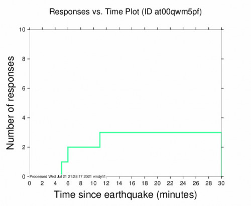 Responses vs Time Plot for the Punta De Burica, Panama 7m Earthquake, Wednesday Jul. 21 2021, 4:15:15 PM