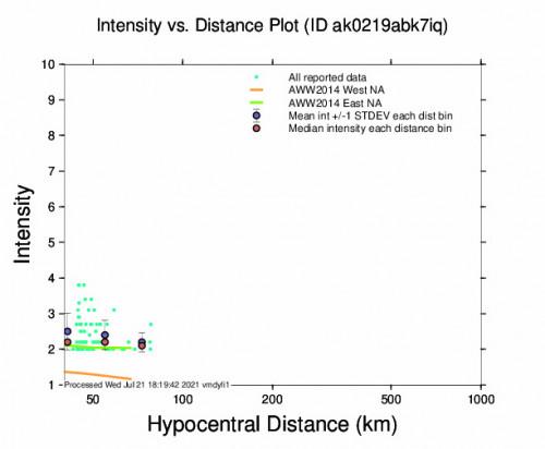 Intensity vs Distance Plot for the Point Mackenzie, Alaska 3.3m Earthquake, Wednesday Jul. 21 2021, 7:12:15 AM