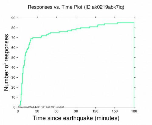 Responses vs Time Plot for the Point Mackenzie, Alaska 3.3m Earthquake, Wednesday Jul. 21 2021, 7:12:15 AM