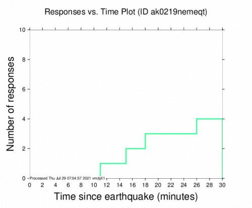 Responses vs Time Plot for the Chignik, Alaska 5.6m Earthquake, Wednesday Jul. 28 2021, 10:32:33 PM