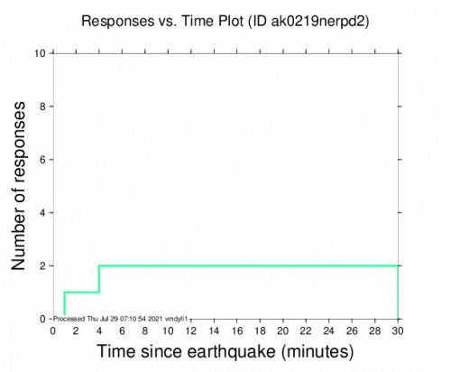 Responses vs Time Plot for the Chignik, Alaska 4.6m Earthquake, Wednesday Jul. 28 2021, 10:57:03 PM