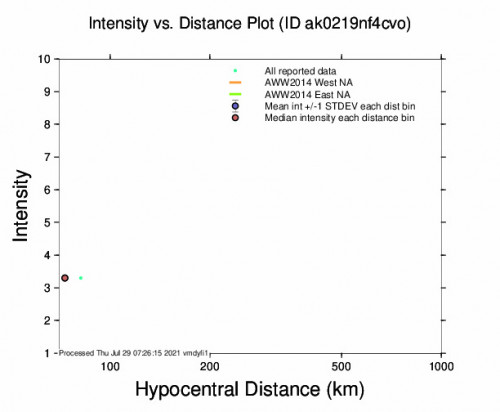 Intensity vs Distance Plot for the Chignik, Alaska 3.8m Earthquake, Wednesday Jul. 28 2021, 11:16:02 PM