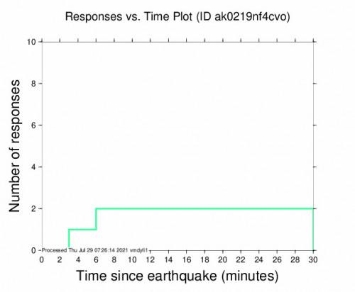 Responses vs Time Plot for the Chignik, Alaska 3.8m Earthquake, Wednesday Jul. 28 2021, 11:16:02 PM