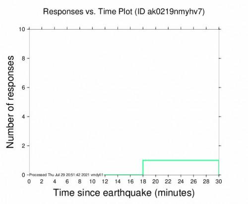 Responses vs Time Plot for the Chignik, Alaska 5.3m Earthquake, Thursday Jul. 29 2021, 12:32:42 PM
