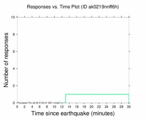 Responses vs Time Plot for the Salamatof, Alaska 2.9m Earthquake, Thursday Jul. 29 2021, 1:11:37 PM