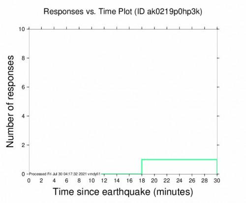 Responses vs Time Plot for the Chignik, Alaska 5.5m Earthquake, Thursday Jul. 29 2021, 7:52:15 PM