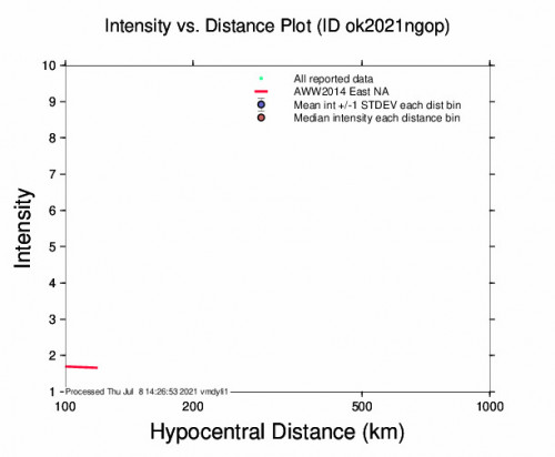 Intensity vs Distance Plot for the Quinlan, Oklahoma 2.96m Earthquake, Thursday Jul. 08 2021, 9:09:49 AM