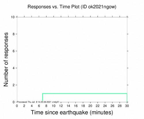Responses vs Time Plot for the Quinlan, Oklahoma 2.71m Earthquake, Thursday Jul. 08 2021, 9:16:59 AM