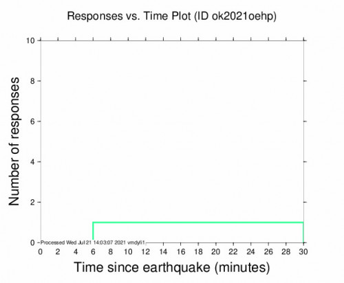 Responses vs Time Plot for the Camargo, Oklahoma 2.49m Earthquake, Wednesday Jul. 21 2021, 8:54:39 AM