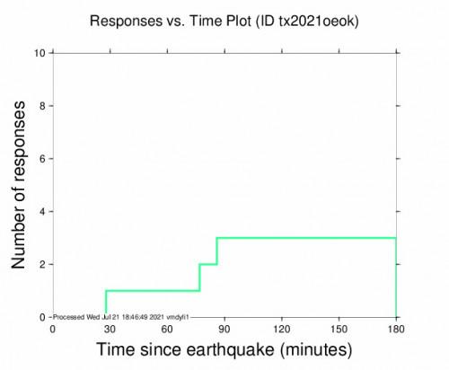 Responses vs Time Plot for the Smiley, Texas 3.1m Earthquake, Wednesday Jul. 21 2021, 12:19:01 PM