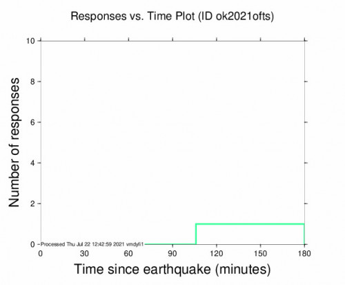 Responses vs Time Plot for the Quinton, Oklahoma 2.66m Earthquake, Thursday Jul. 22 2021, 4:08:58 AM